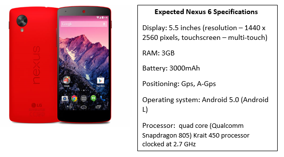 Nexus 6 Specifications